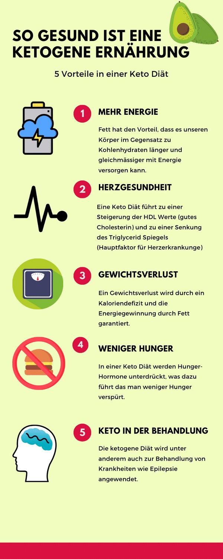 Vorteile der Keto Diät Infografik