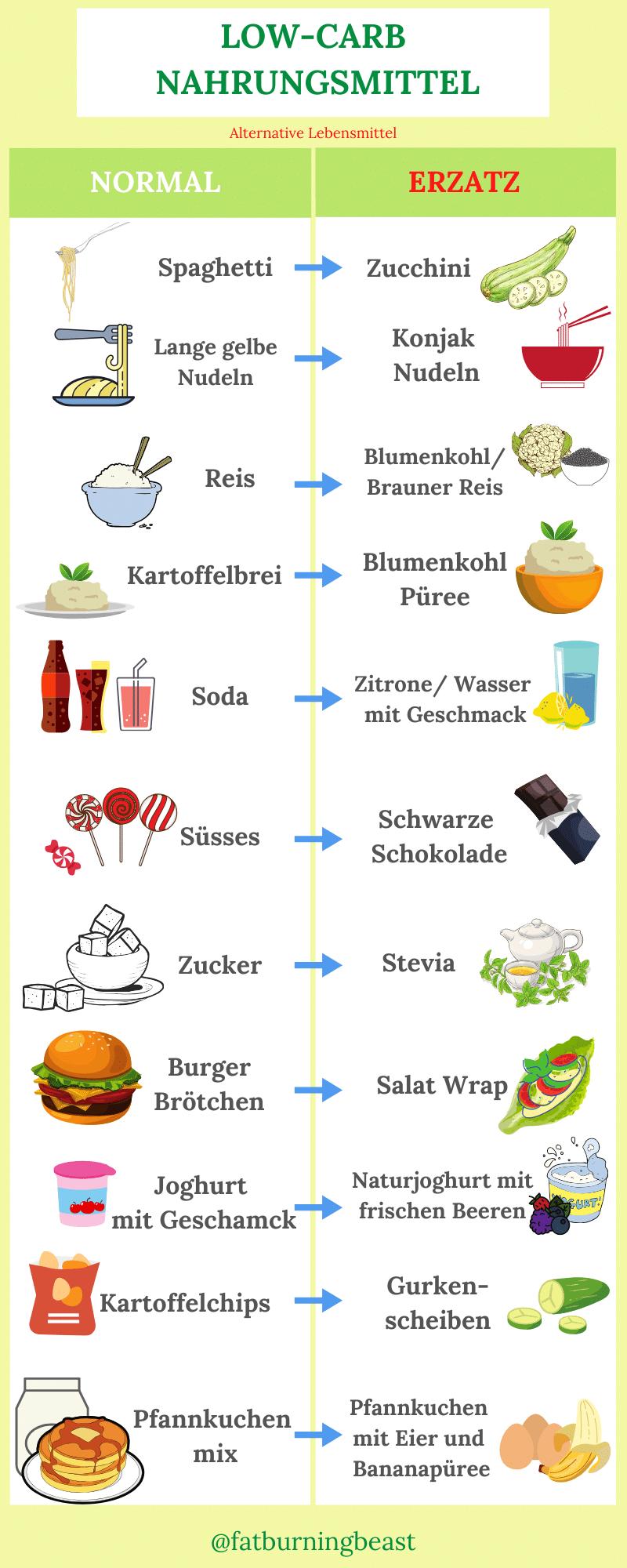 Low-Carb-Nahrungsmittel