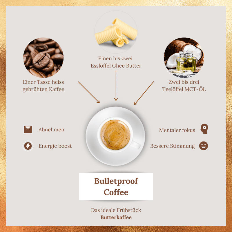 Bulletproof-Coffee-Infografik